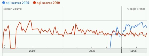 Google Trends: Suchen nach Sql Server 2005 bzw. 2000