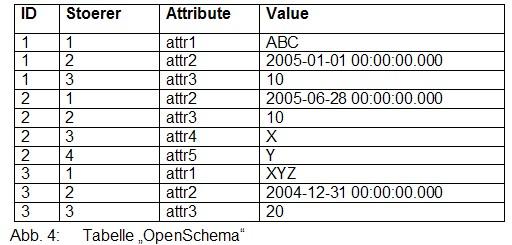 Tabelle Openschema mit Störer