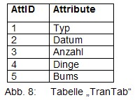 Translation-Table