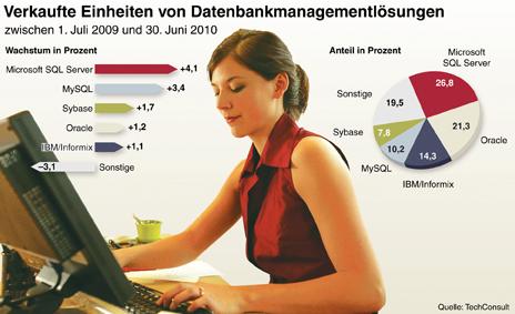 Verkaufte Einheiten von Datenbankmanagementlösungen